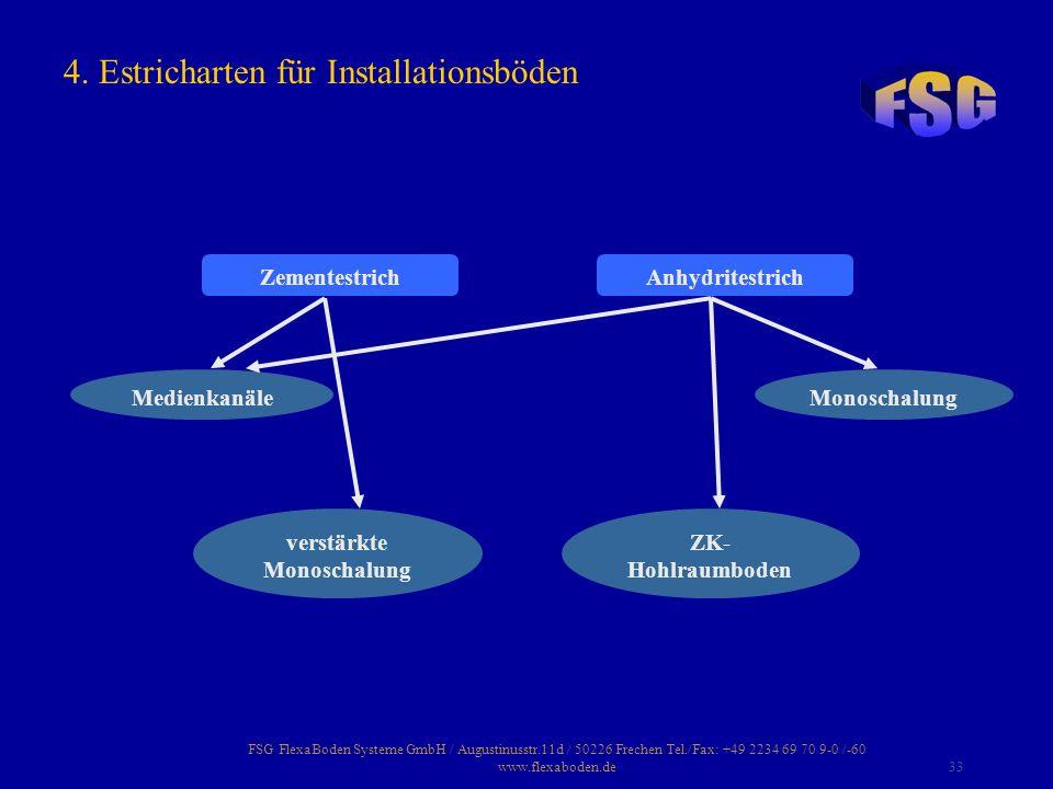 FSG FlexaBoden Systeme GmbH / Augustinusstr.11d / 50226 Frechen Tel./Fax: +49 2234 69 70 9-0 /-60 www.flexaboden.de33 4. Estricharten für Installation