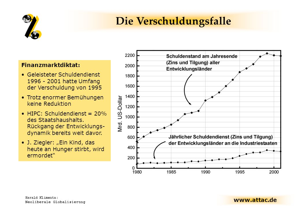 www.attac.de Harald Klimenta: Neoliberale Globalisierung Finanzmarktdiktat: Geleisteter Schuldendienst 1996 - 2001 hatte Umfang der Verschuldung von 1