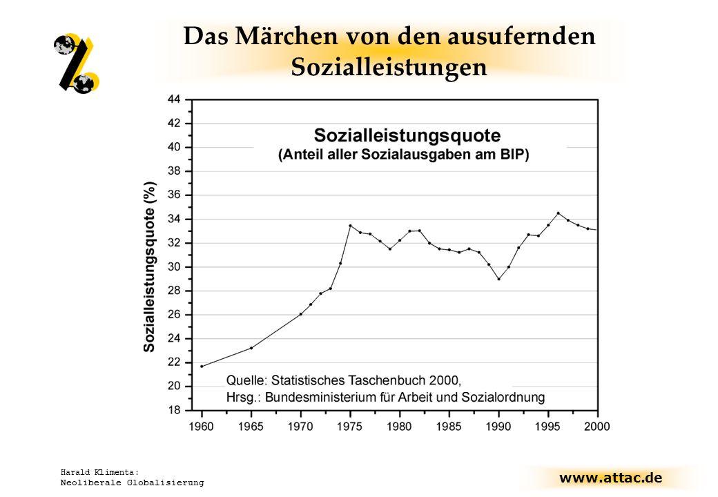 www.attac.de Harald Klimenta: Neoliberale Globalisierung Das Märchen von den ausufernden Sozialleistungen