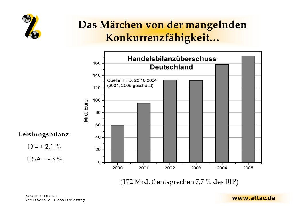 www.attac.de Harald Klimenta: Neoliberale Globalisierung Das Märchen von der mangelnden Konkurrenzfähigkeit… (172 Mrd. entsprechen 7,7 % des BIP) Leis