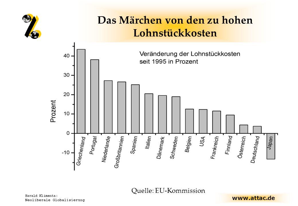 www.attac.de Harald Klimenta: Neoliberale Globalisierung Das Märchen von den zu hohen Lohnstückkosten Quelle: EU-Kommission