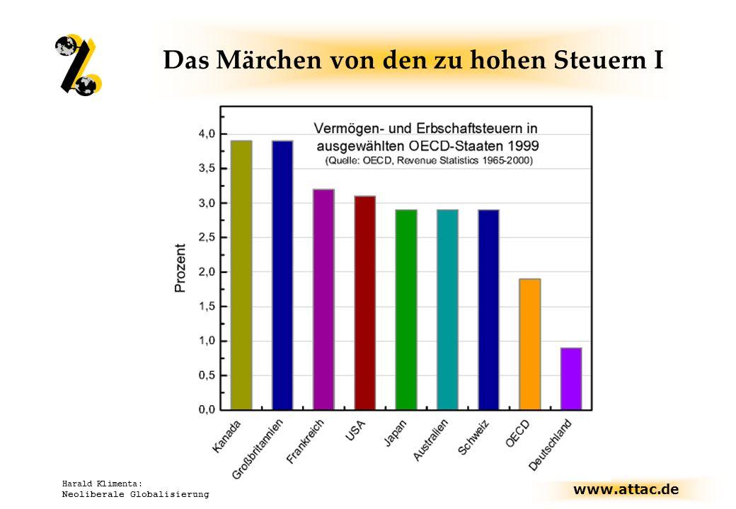 www.attac.de Harald Klimenta: Neoliberale Globalisierung Das Märchen von den zu hohen Steuern I