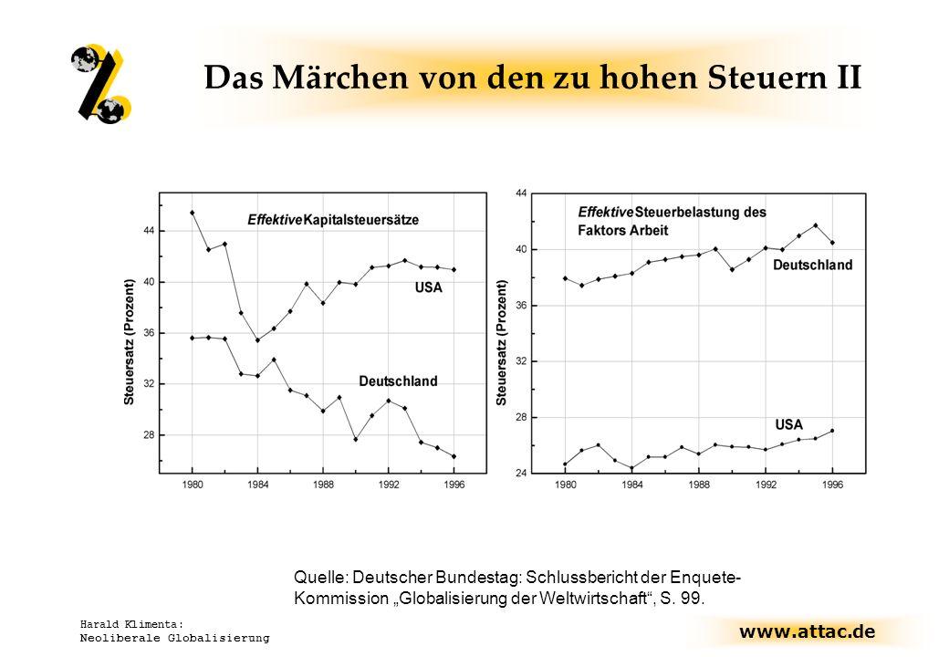 www.attac.de Harald Klimenta: Neoliberale Globalisierung Quelle: Deutscher Bundestag: Schlussbericht der Enquete- Kommission Globalisierung der Weltwi