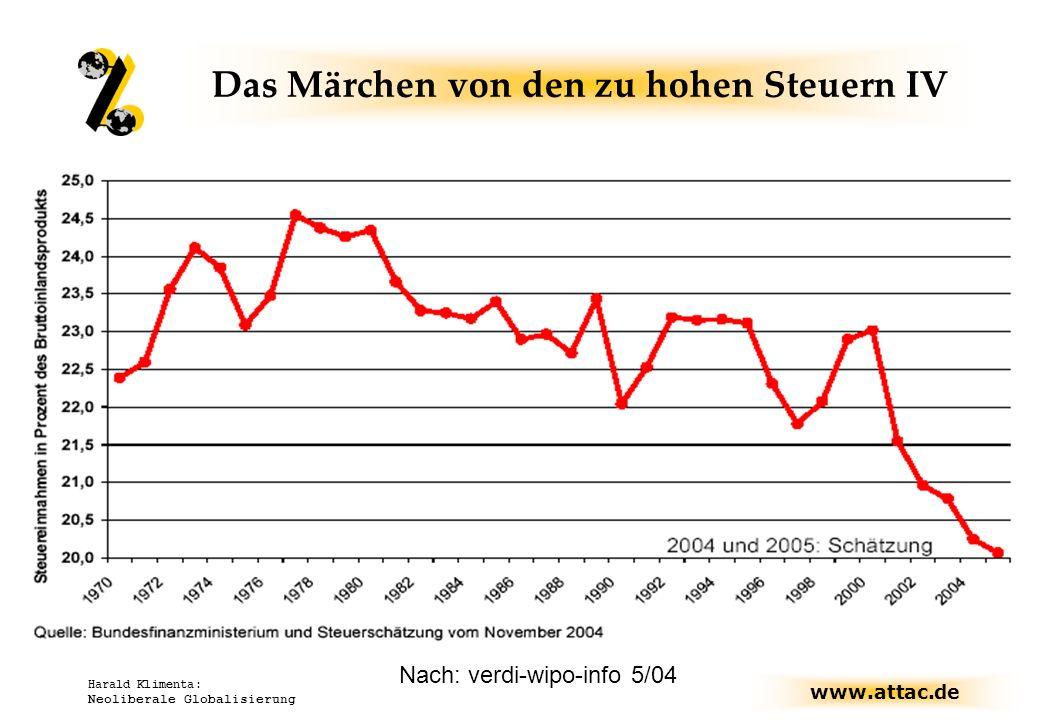 www.attac.de Harald Klimenta: Neoliberale Globalisierung Steuerquote in Deutschland Nach: verdi-wipo-info 5/04 Das Märchen von den zu hohen Steuern IV