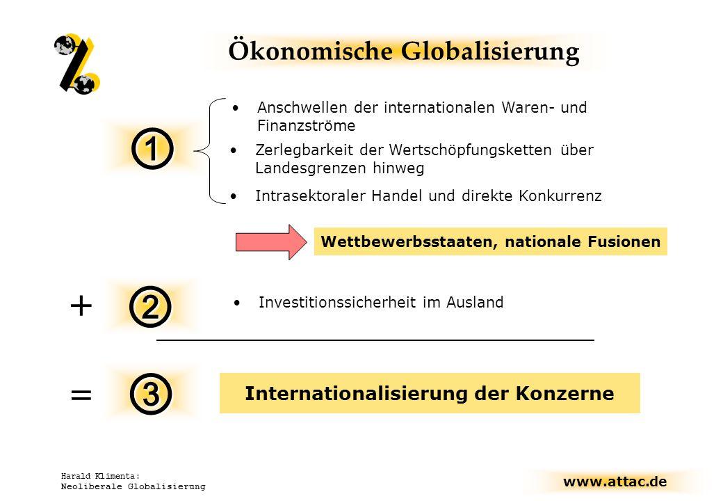 www.attac.de Harald Klimenta: Neoliberale Globalisierung Anschwellen der internationalen Waren- und Finanzströme Ökonomische Globalisierung Investitio