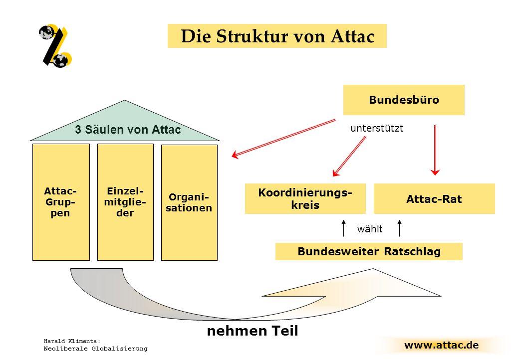 www.attac.de Harald Klimenta: Neoliberale Globalisierung Bundesweiter Ratschlag 3 Säulen von Attac Einzel- mitglie- der Organi- sationen Attac- Grup-