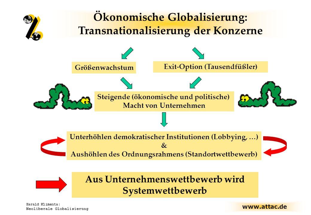 www.attac.de Harald Klimenta: Neoliberale Globalisierung Wettbewerb sprengt Rahmen Maximierung von Kapitalrenditen Wettbewerb um Preis und Qualität Standort-, Standardwettbewerb Selbstkanibalisierung des Kapitalismus