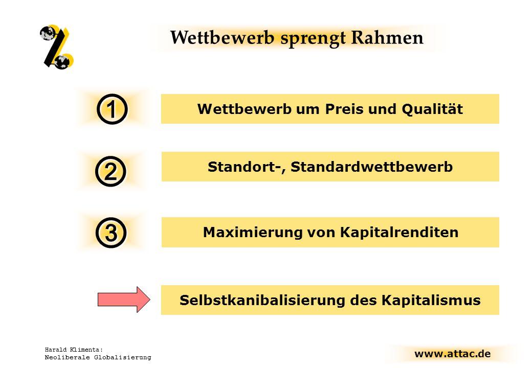 www.attac.de Harald Klimenta: Neoliberale Globalisierung Wettbewerb sprengt Rahmen Maximierung von Kapitalrenditen Wettbewerb um Preis und Qualität St