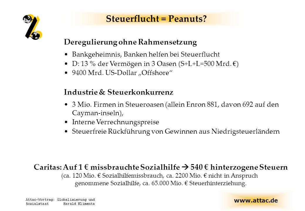 www.attac.de Attac-Vortrag: Globalisierung und Sozialstaat Harald Klimenta Steuerflucht = Peanuts? Deregulierung ohne Rahmensetzung Bankgeheimnis, Ban