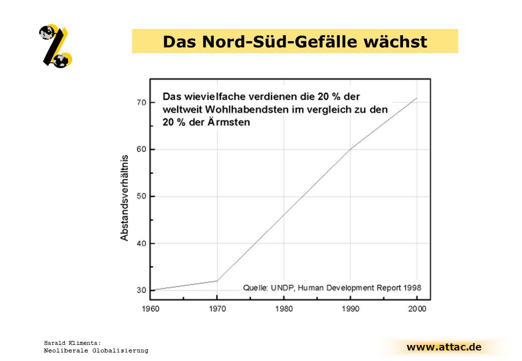 www.attac.de Harald Klimenta: Neoliberale Globalisierung Finanzmarktdiktat: Geleisteter Schuldendienst 1996 - 2001 hatte Umfang der Verschuldung von 1995 Trotz enormer Bemühungen keine Reduktion HIPC: Schuldendienst = 20% des Staatshaushalts.