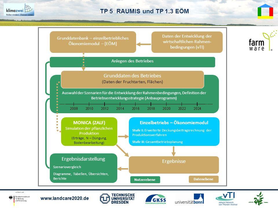 www.landcare2020.de TP 5 RAUMIS und TP 1.3 EÖM Einzelbetriebs – Ökonomiemodul Stufe I: Erweiterte Deckungsbeitragsrechnung der Produktionsverfahren St