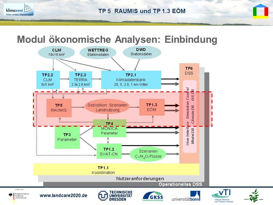 www.landcare2020.de TP 5 RAUMIS und TP 1.3 EÖM Modul ökonomische Analysen: Einbindung