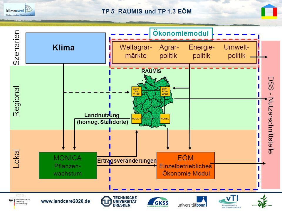 www.landcare2020.de TP 5 RAUMIS und TP 1.3 EÖM Klima Weltagrar- märkte Agrar- politik Energie- politik Umwelt- politik Lokal Regional MONICA Pflanzen-