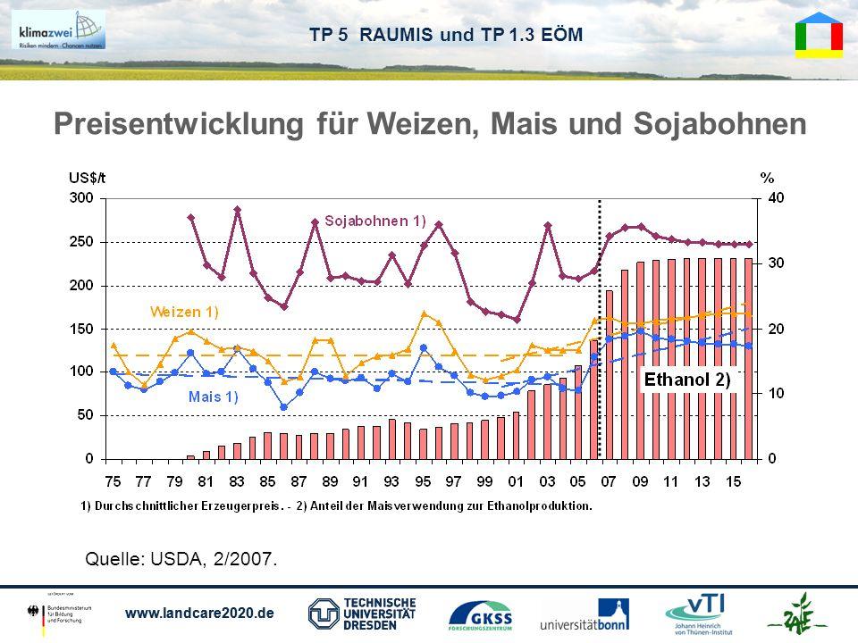 www.landcare2020.de TP 5 RAUMIS und TP 1.3 EÖM Quelle: USDA, 2/2007. Preisentwicklung für Weizen, Mais und Sojabohnen