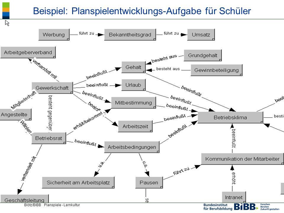 ® Blötz/BIBB Planspiele - Lernkultur Beispiel: Planspielentwicklungs-Aufgabe für Schüler