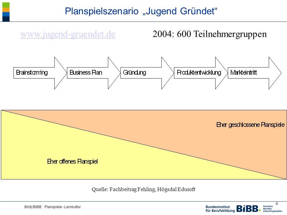 ® Blötz/BIBB Planspiele - Lernkultur Planspielszenario Jugend Gründet www.jugend-gruendet.dewww.jugend-gruendet.de 2004: 600 Teilnehmergruppen Quelle:
