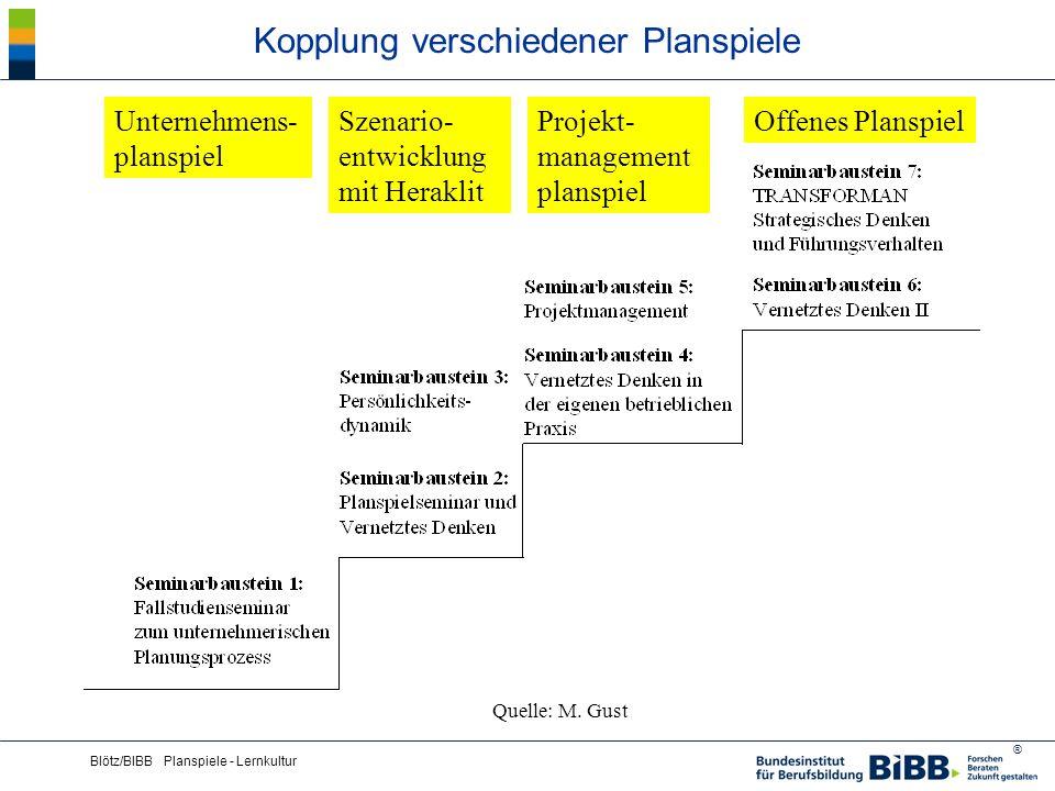 ® Blötz/BIBB Planspiele - Lernkultur Kopplung verschiedener Planspiele Quelle: M. Gust Unternehmens- planspiel Szenario- entwicklung mit Heraklit Proj