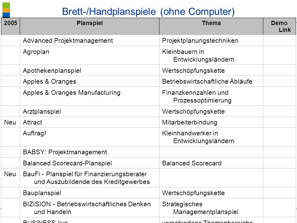 ® Blötz/BIBB Planspiele - Lernkultur Brett-/Handplanspiele (ohne Computer) 2005PlanspielThemaDemo Link Advanced ProjektmanagementProjektplanungstechni