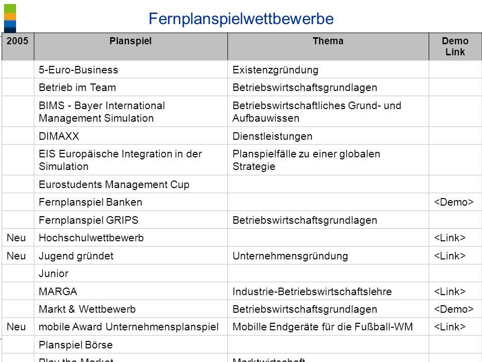 ® Blötz/BIBB Planspiele - Lernkultur Fernplanspielwettbewerbe 2005PlanspielThemaDemo Link 5-Euro-BusinessExistenzgründung Betrieb im TeamBetriebswirts