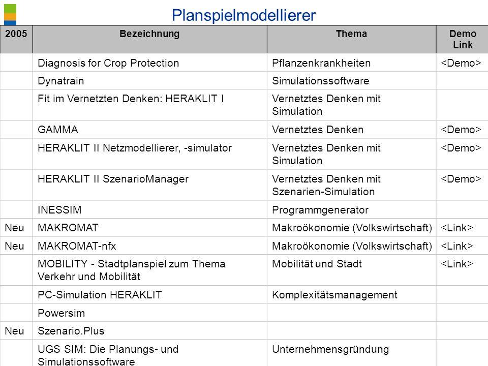 ® Blötz/BIBB Planspiele - Lernkultur Planspielmodellierer 2005BezeichnungThemaDemo Link Diagnosis for Crop ProtectionPflanzenkrankheiten DynatrainSimu