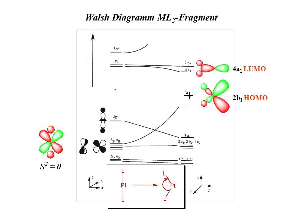 Walsh Diagramm ML 2 -Fragment 4a 1 LUMO 2b 1 HOMO