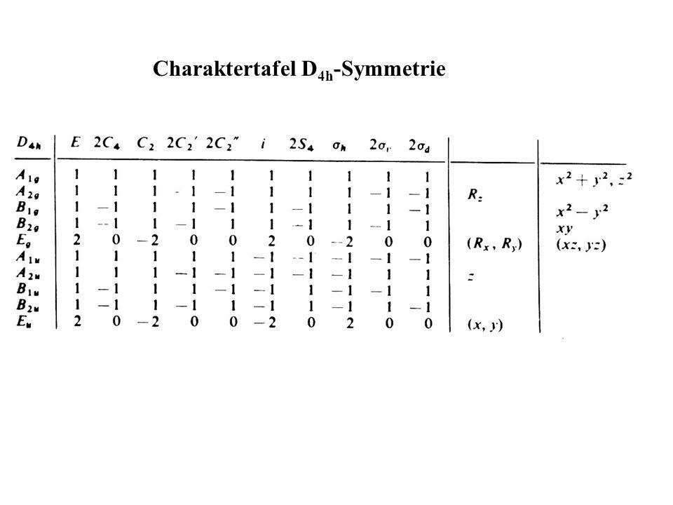 Charaktertafel D 4h -Symmetrie