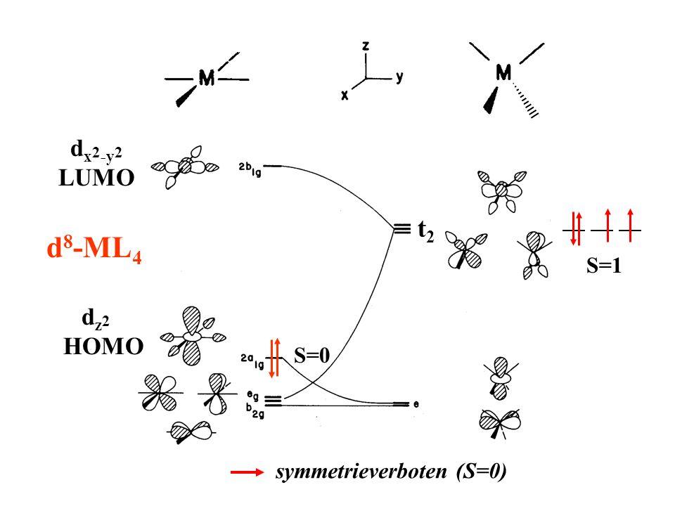 t2t2 S=0 d x 2 -y 2 LUMO d 8 -ML 4 d z 2 HOMO S=1 symmetrieverboten (S=0)