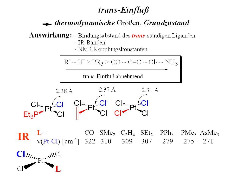 trans-Einfluß LUMO d x 2 -y 2 L S größer L Orbitallappen ausgedehnter schwacher trans-Ligandstarker trans-Ligand stärkere Bindung zum trans-ständigen Liganden E ~ S 2 /( E i - E j ))