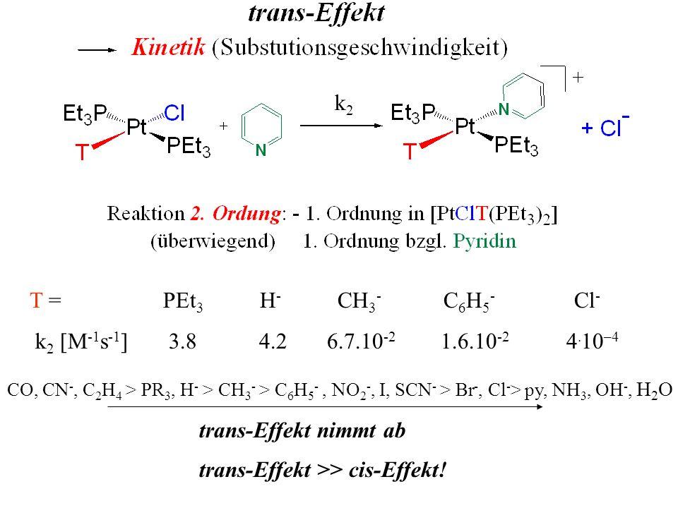 k2k2 T = PEt 3 H - CH 3 - C 6 H 5 - Cl - k 2 [M -1 s -1 ] 3.8 4.2 6.7.10 -2 1.6.10 -2 4. 10 –4 CO, CN -, C 2 H 4 > PR 3, H - > CH 3 - > C 6 H 5 -, NO