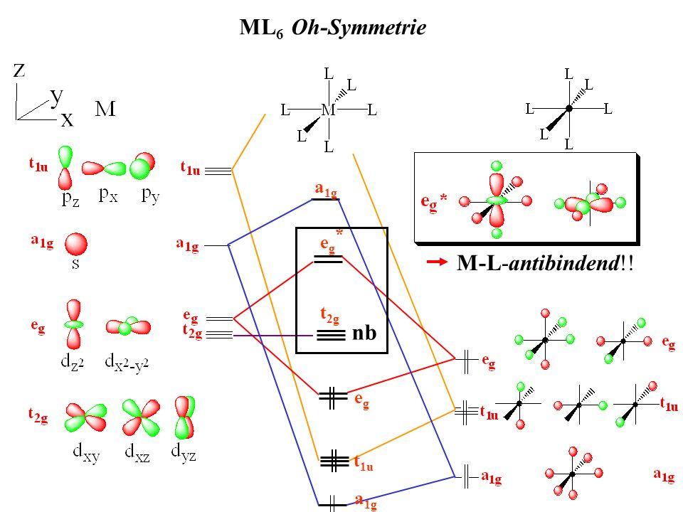 ML 6 Oh-Symmetrie - Grenzorbitale eg*eg* t 2g o HOMO LUMO : je größer je stärker Ligand-Metall-Wechselwirkung Deutung: starke Donoren großes keine Erklärung für CO Erklärung .