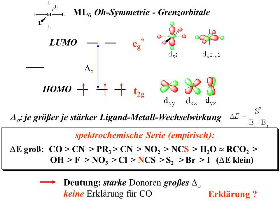 ML 6 Oh-Symmetrie - Grenzorbitale eg*eg* t 2g o HOMO LUMO : je größer je stärker Ligand-Metall-Wechselwirkung Deutung: starke Donoren großes keine Erk