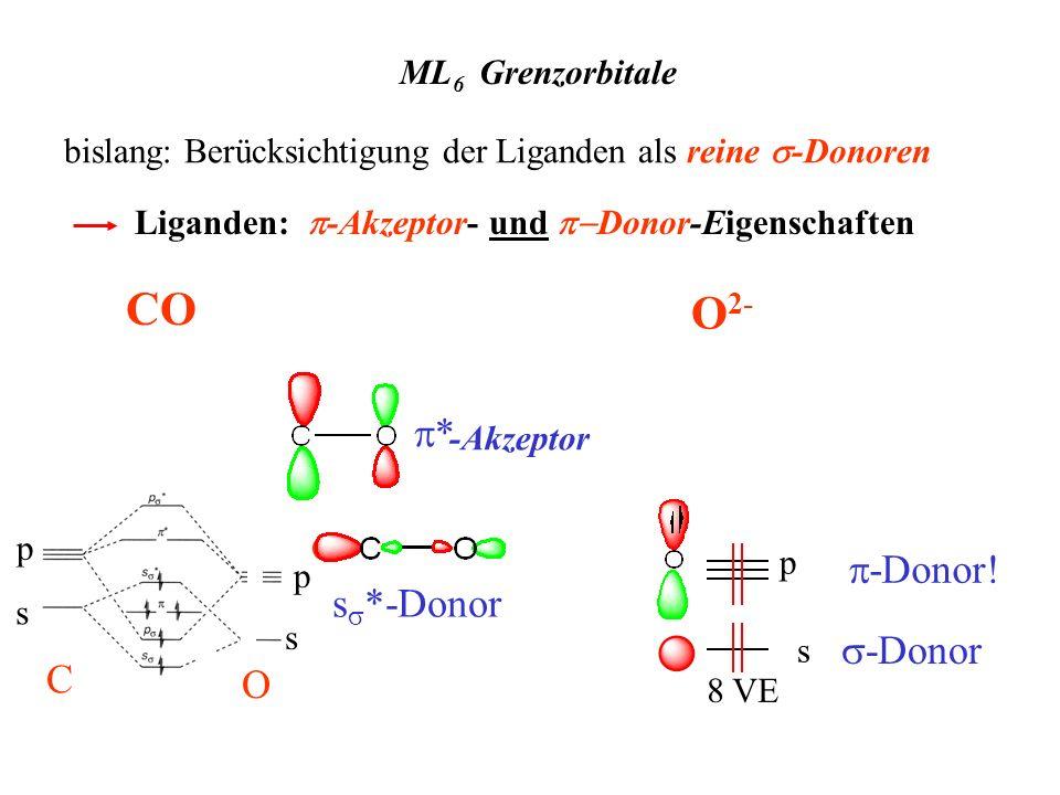 bislang: Berücksichtigung der Liganden als reine -Donoren ML 6 Grenzorbitale Liganden: -Akzeptor- und Donor-Eigenschaften O CO p C C s p C O p s O s *