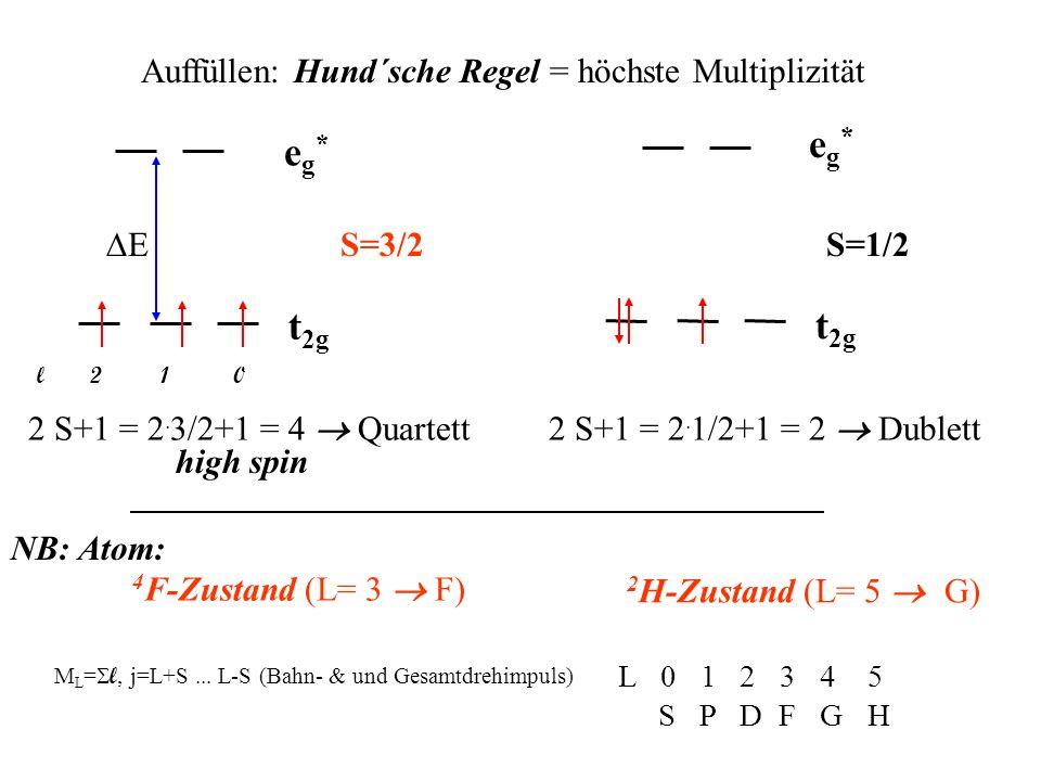 Auffüllen: Hund´sche Regel = höchste Multiplizität eg*eg* t 2g E S=3/2 2 S+1 = 2. 3/2+1 = 4 Quartett eg*eg* t 2g S=1/2 2 S+1 = 2. 1/2+1 = 2 Dublett hi