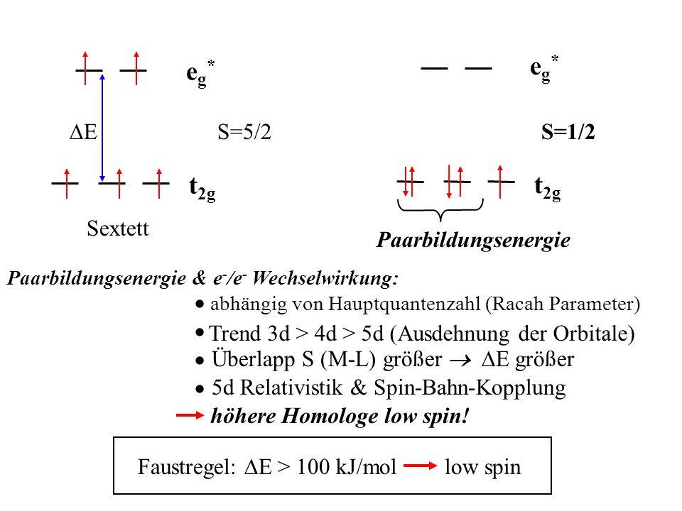 eg*eg* t 2g E S=5/2 Sextett eg*eg* t 2g S=1/2 Paarbildungsenergie Faustregel: E > 100 kJ/mol low spin höhere Homologe low spin! Paarbildungsenergie &