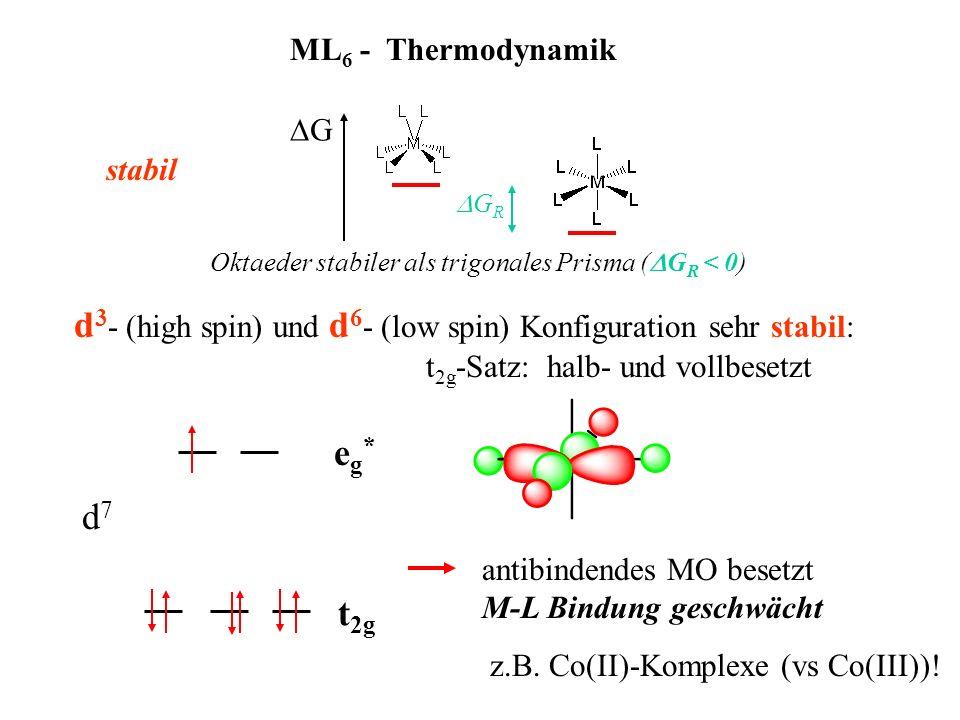 ML 6 - Thermodynamik d 3 - (high spin) und d 6 - (low spin) Konfiguration sehr stabil: t 2g -Satz: halb- und vollbesetzt G Oktaeder stabiler als trigo