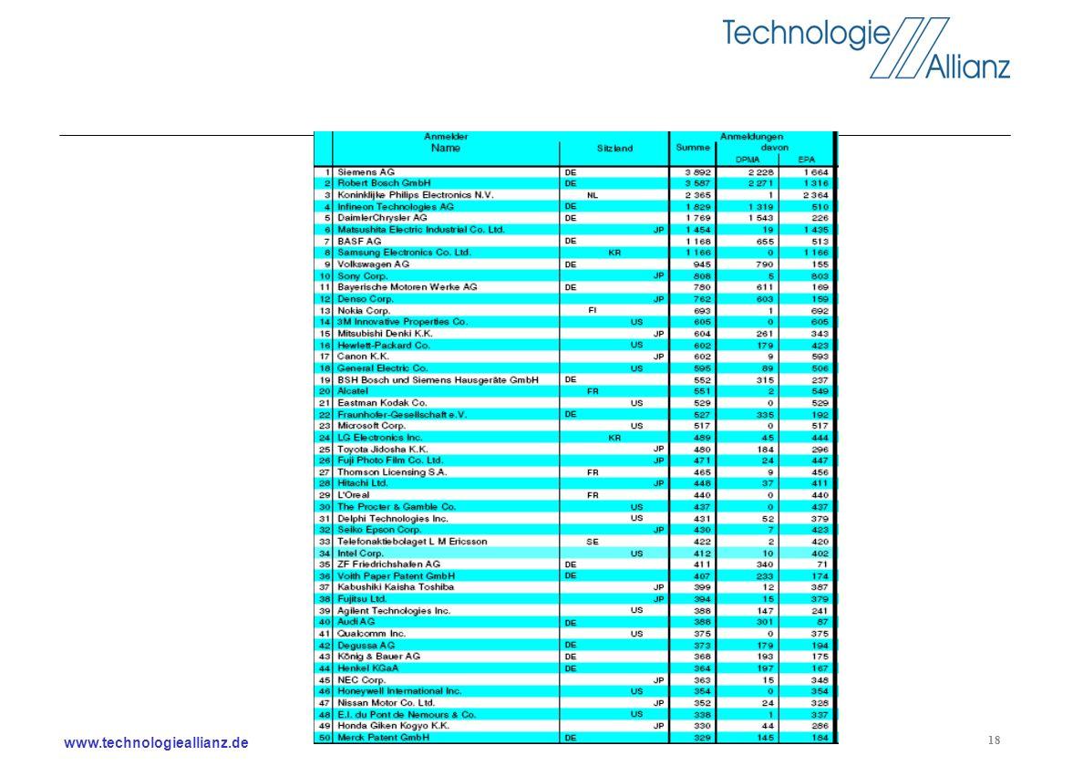 www.technologieallianz.de 18