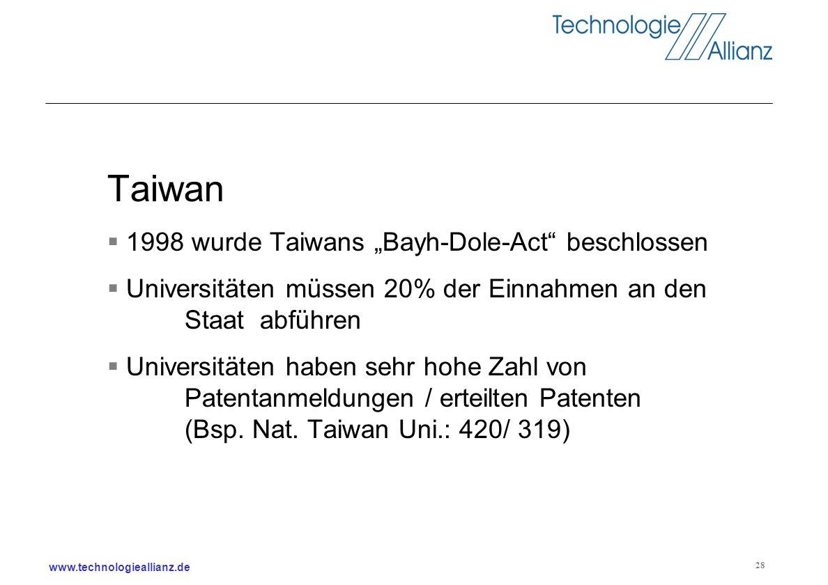www.technologieallianz.de 28 Taiwan 1998 wurde Taiwans Bayh-Dole-Act beschlossen Universitäten müssen 20% der Einnahmen an den Staat abführen Universi