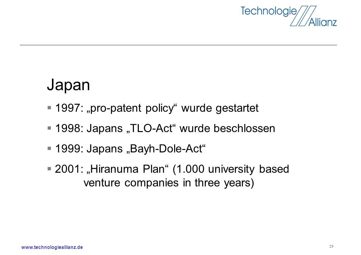 www.technologieallianz.de 29 Japan 1997: pro-patent policy wurde gestartet 1998: Japans TLO-Act wurde beschlossen 1999: Japans Bayh-Dole-Act 2001: Hir