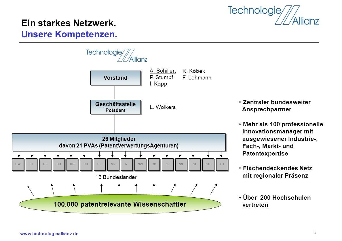 www.technologieallianz.de 3 Ein starkes Netzwerk. Unsere Kompetenzen. 26 Mitglieder davon 21 PVAs (PatentVerwertungsAgenturen) 100.000 patentrelevante