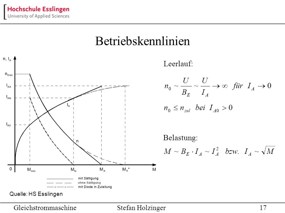 Betriebskennlinien Leerlauf: GleichstrommaschineStefan Holzinger17 Belastung: Quelle: HS Esslingen