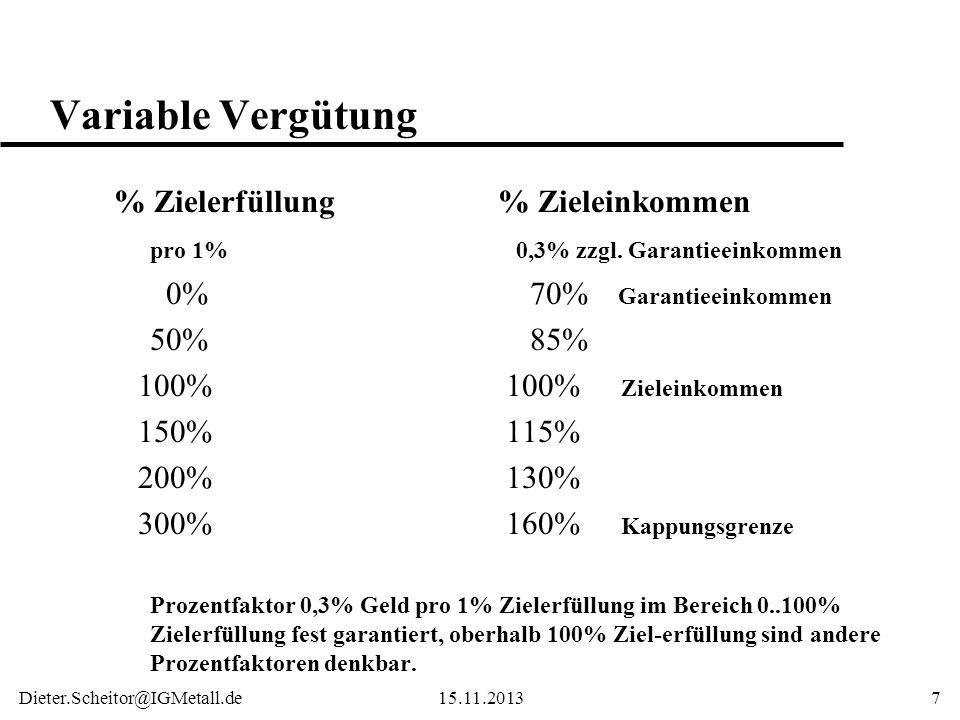 Dieter.Scheitor@IGMetall.de15.11.20137 Variable Vergütung % Zielerfüllung% Zieleinkommen pro 1% 0,3% zzgl. Garantieeinkommen 0% 70% Garantieeinkommen