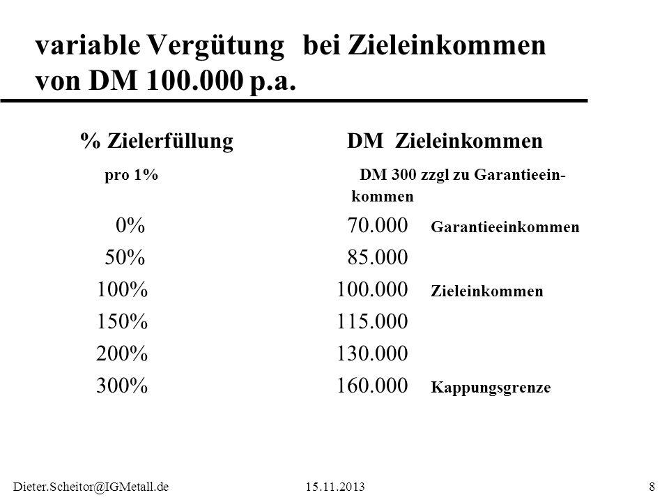 Dieter.Scheitor@IGMetall.de15.11.20138 variable Vergütungbei Zieleinkommen von DM 100.000 p.a. % ZielerfüllungDM Zieleinkommen pro 1% DM 300 zzgl zu G