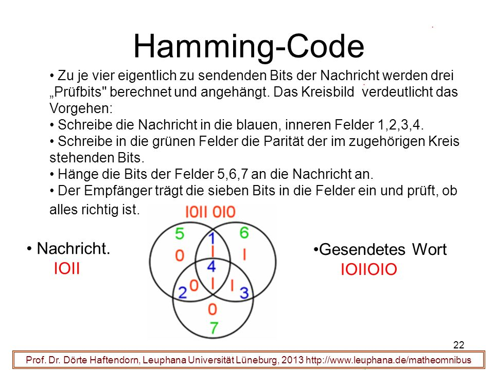 22 Hamming-Code Prof. Dr. Dörte Haftendorn, Leuphana Universität Lüneburg, 2013 http://www.leuphana.de/matheomnibus Nachricht. IOII Zu je vier eigentl