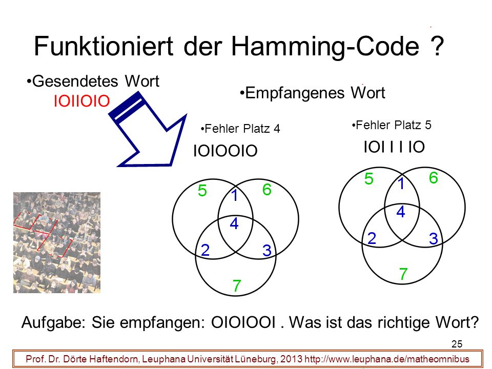 25 Funktioniert der Hamming-Code ? Prof. Dr. Dörte Haftendorn, Leuphana Universität Lüneburg, 2013 http://www.leuphana.de/matheomnibus Gesendetes Wort