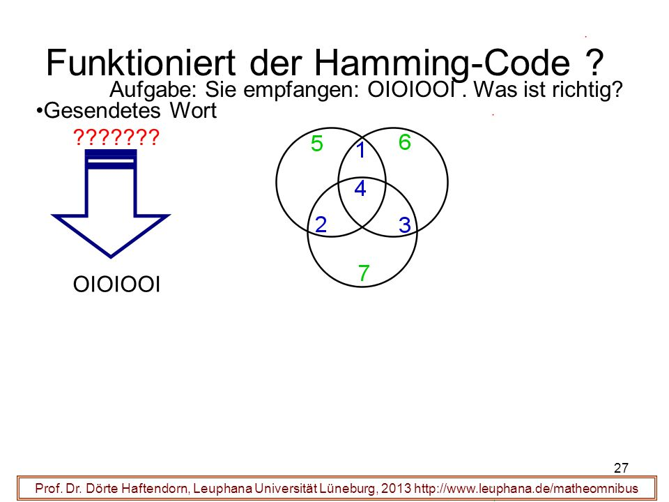 27 Funktioniert der Hamming-Code ? Prof. Dr. Dörte Haftendorn, Leuphana Universität Lüneburg, 2013 http://www.leuphana.de/matheomnibus Gesendetes Wort