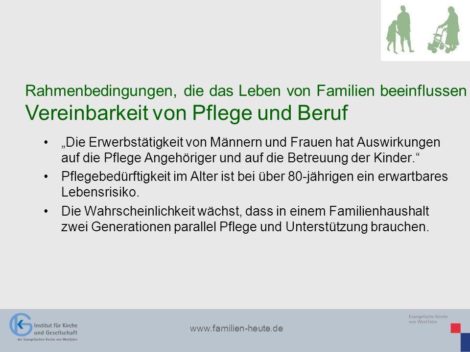 www.familien-heute.de Die Erwerbstätigkeit von Männern und Frauen hat Auswirkungen auf die Pflege Angehöriger und auf die Betreuung der Kinder. Pflege