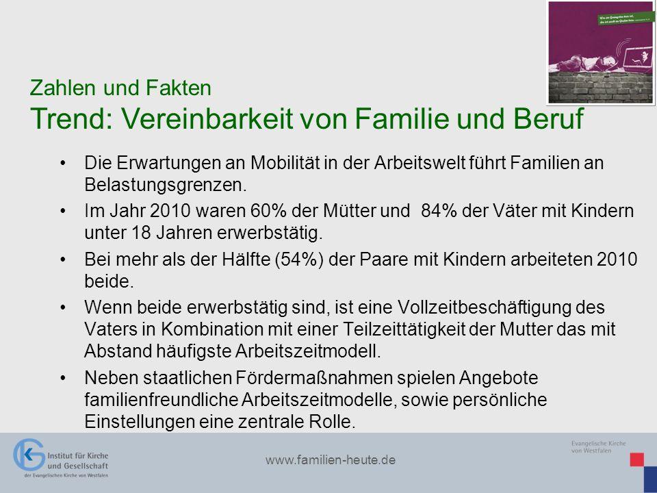www.familien-heute.de Die Erwartungen an Mobilität in der Arbeitswelt führt Familien an Belastungsgrenzen. Im Jahr 2010 waren 60% der Mütter und 84% d