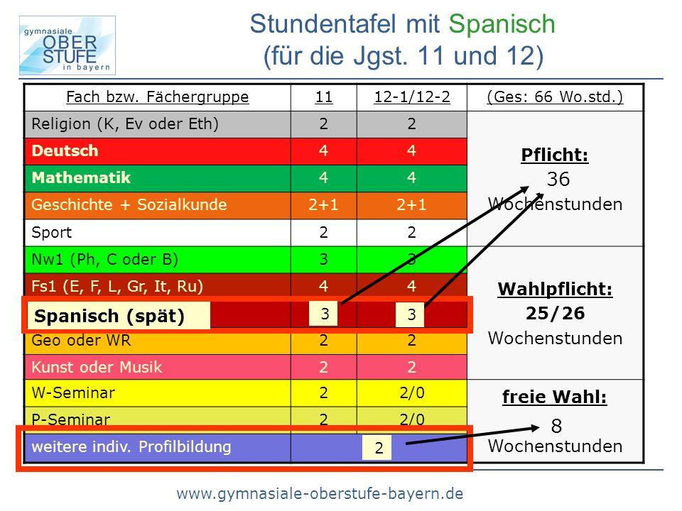 www.gymnasiale-oberstufe-bayern.de Einbringung (in die Abiturnote) Wenn Spanisch (spät) als Abiturprüfungsfach gewählt wird, müssen alle 4 Halbjahre eingebracht werden (d.