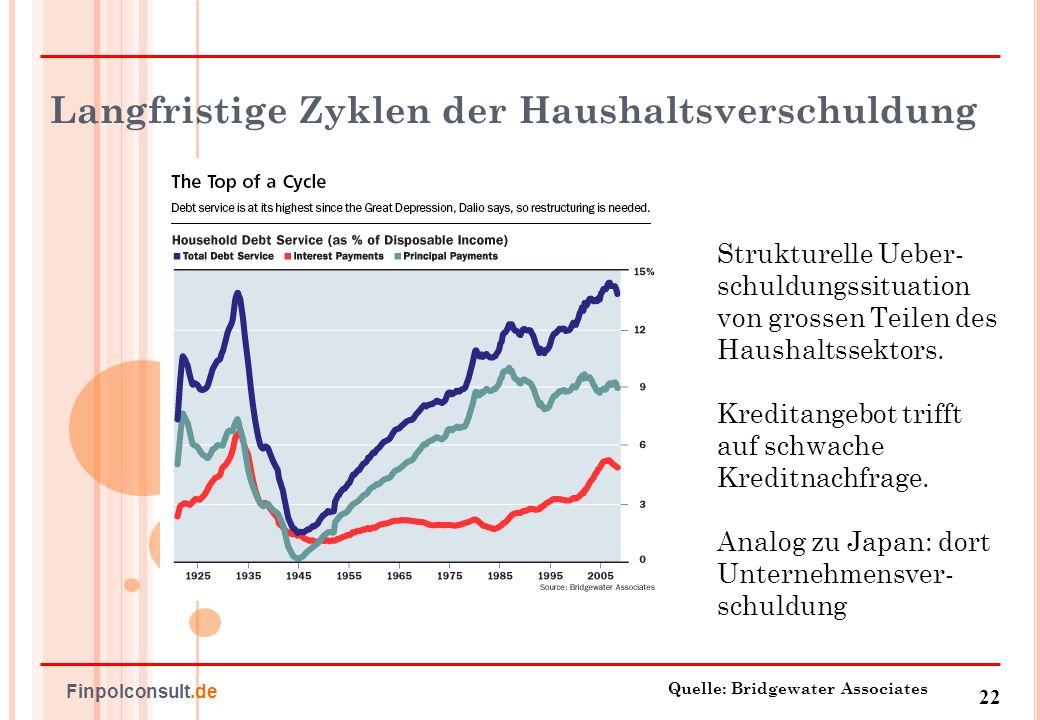 23 Finpolconsult.de Europa – Gefangen im Finanzplatz-Egoismus Steuer- und Regulierungsarbitrage Bsp.