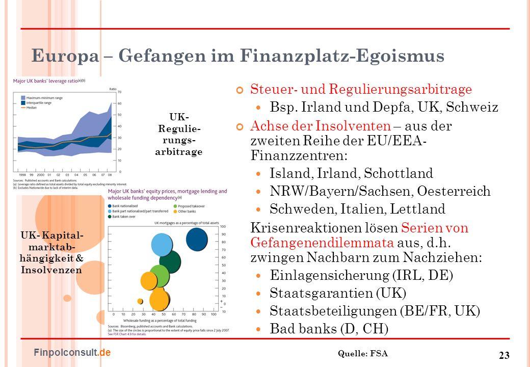 24 Finpolconsult.de Islands europäischer Einlagenfischzug Kreditsicherungskosten für erstrangige SchuldenFinanzierungsstruktur 2007 vs.